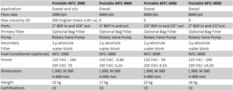 Njord Portable Mobile Systems specifications