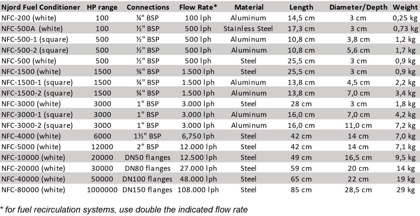 Njord Fuel Conditioners Table